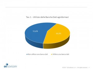 Tav. 1 - Utilizzo delle Banche Dati agrofarmaci