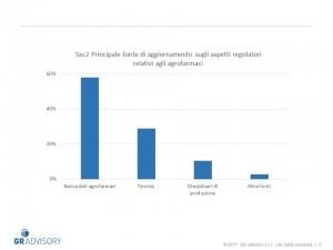 Tav.2 Principale fonte di aggiornamento sugli aspetti regolatori relativi agli agrofarmaci